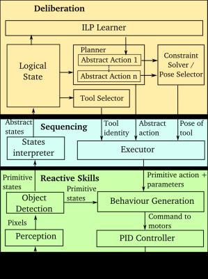 robot_architecture_5